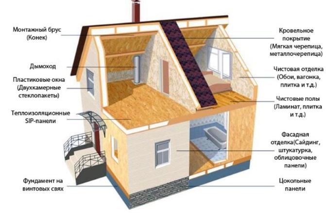 Как делается каркасный дом
