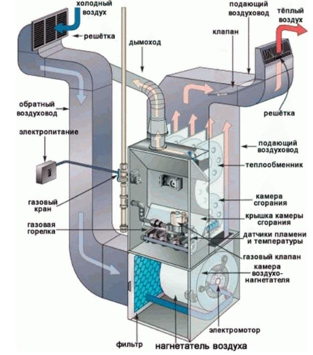 Схема генератора теплого воздуха