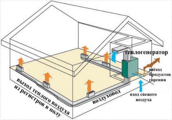 Обычная схема воздушного отопления