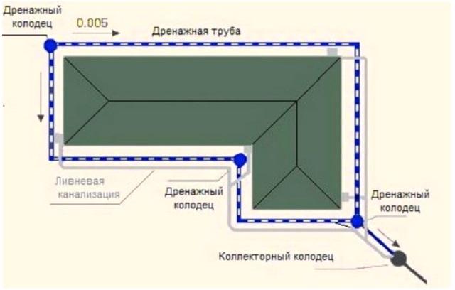 Схема дренажа для воды