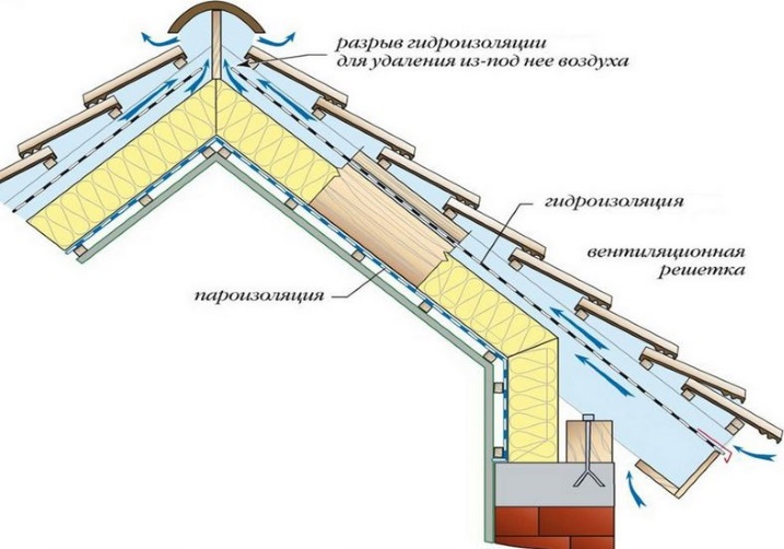 Схема конструкция утепления кровли