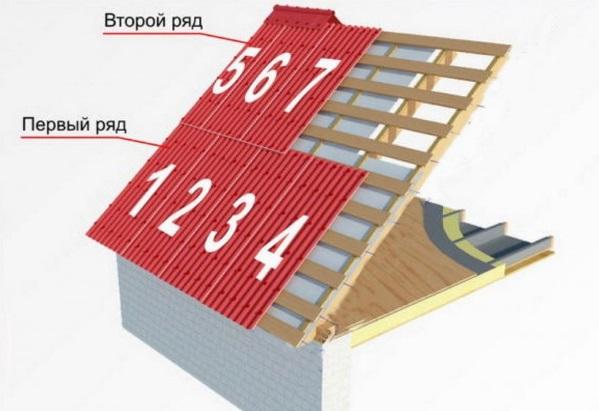 Размещение ондулина на крыше