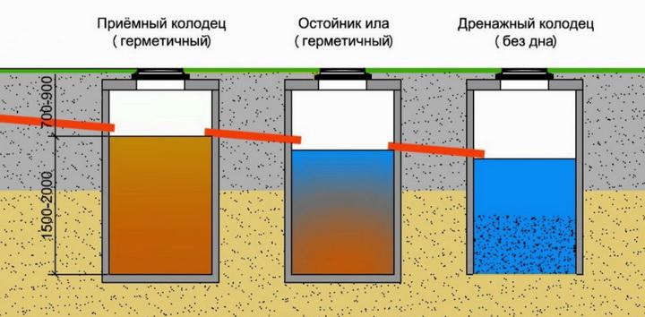 как строится канализация