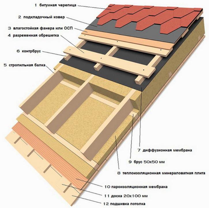 Монтажная схема для крыши дома - утепление