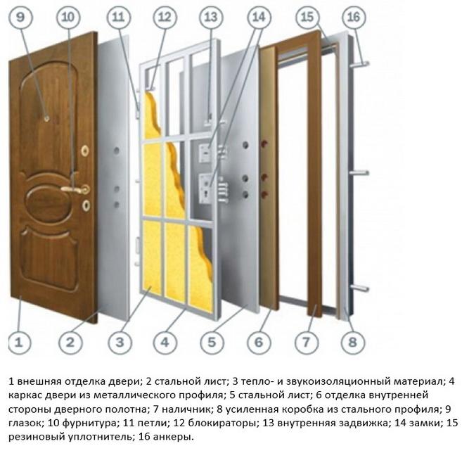 как сделана дверь