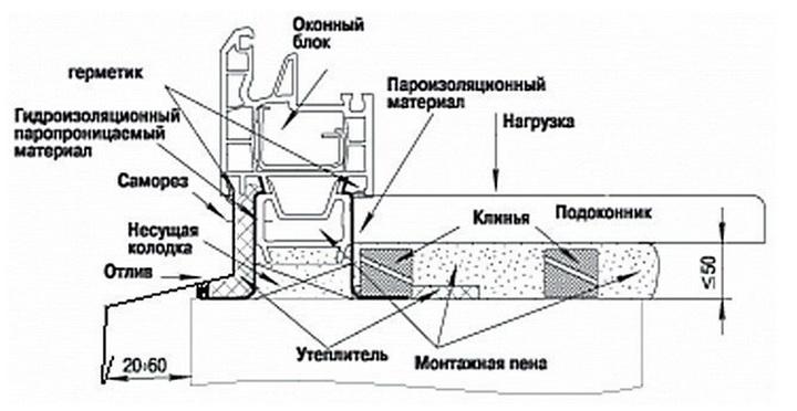Монтажная схема для подоконника