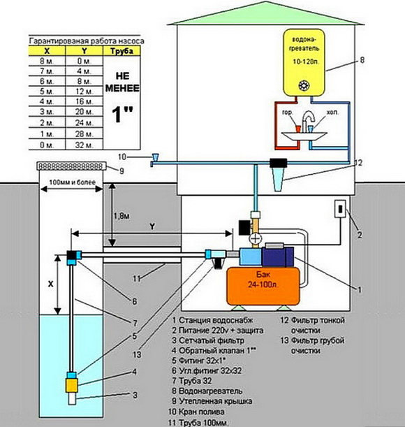 Как разместить насосную станцию