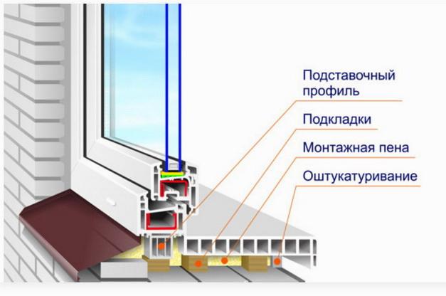 Общая схема установки подоконника