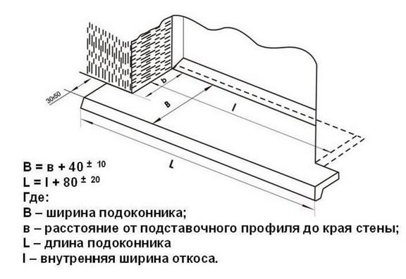 Размеры подоконника - определение