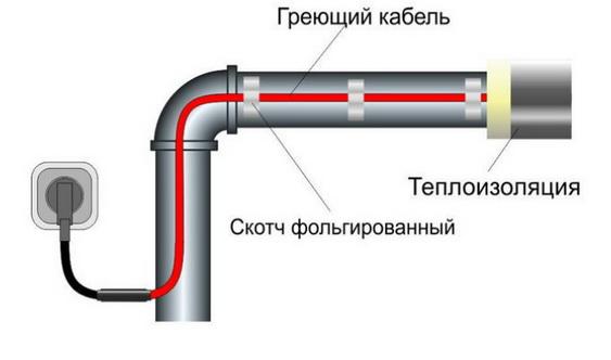 обычный обогрев труб
