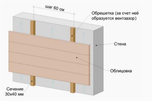 Обрешетки для панелей – как делается вентилируемый фасад