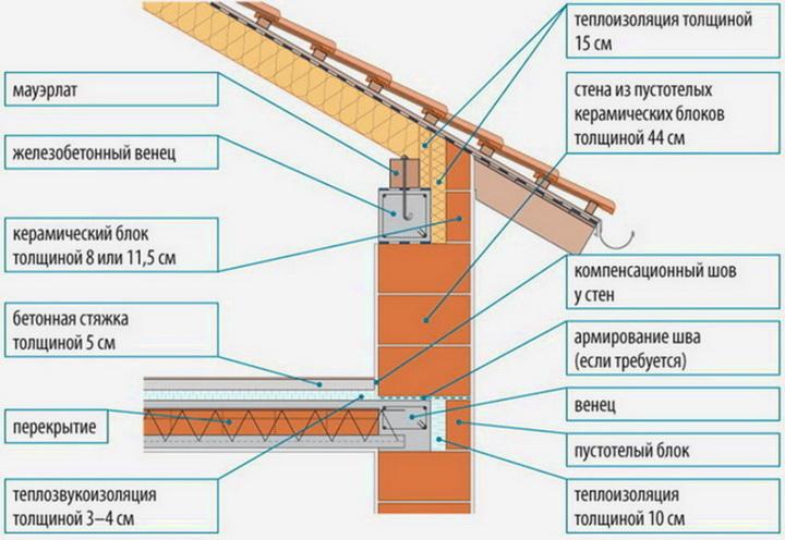 Схема утепления стены из керамоблоков