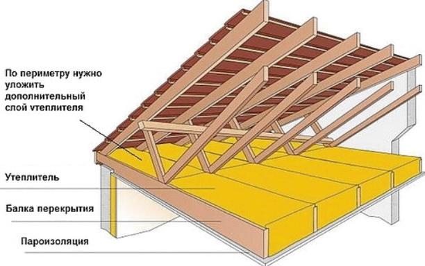 Схема утепления перекрытия в доме