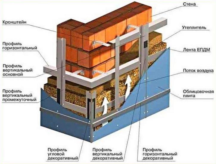 Навесная отделка для вентилируемого фасада