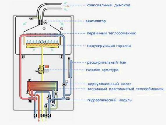 Выбор газового котла — с одним или с двумя контурами