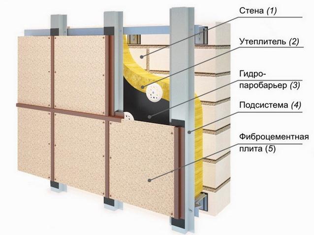 Панели под штукатурку для фасада – как выбирают и применяют